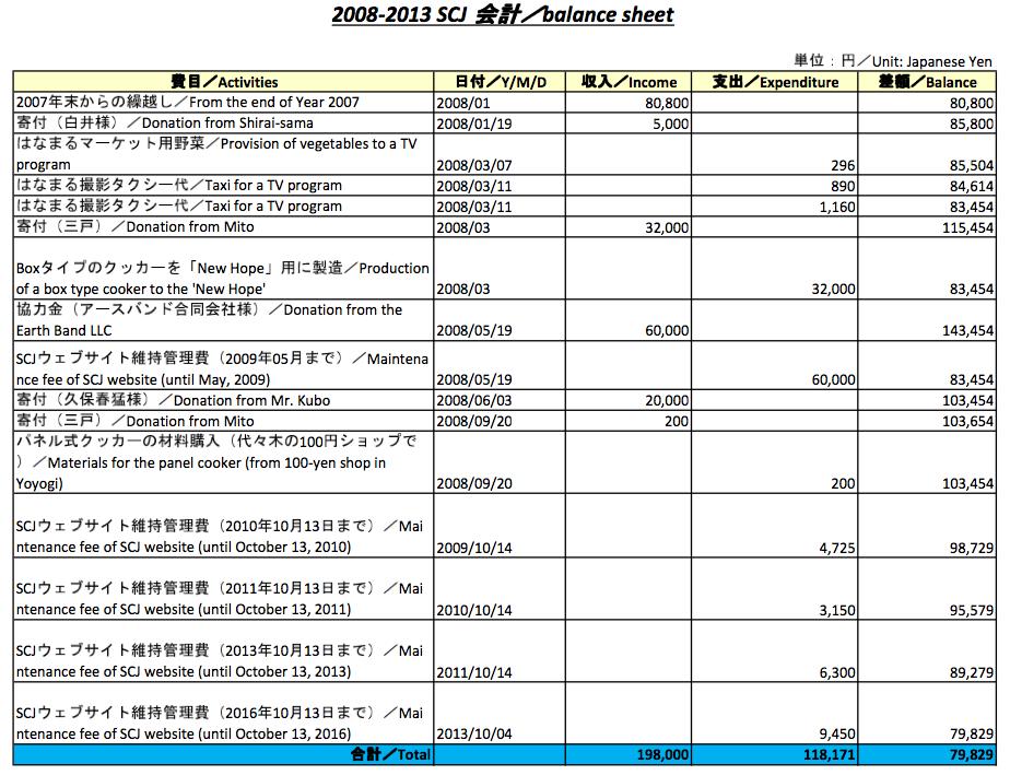20131006-SCJ 2008-2013 balance sheet